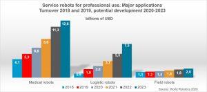 Professional service robots